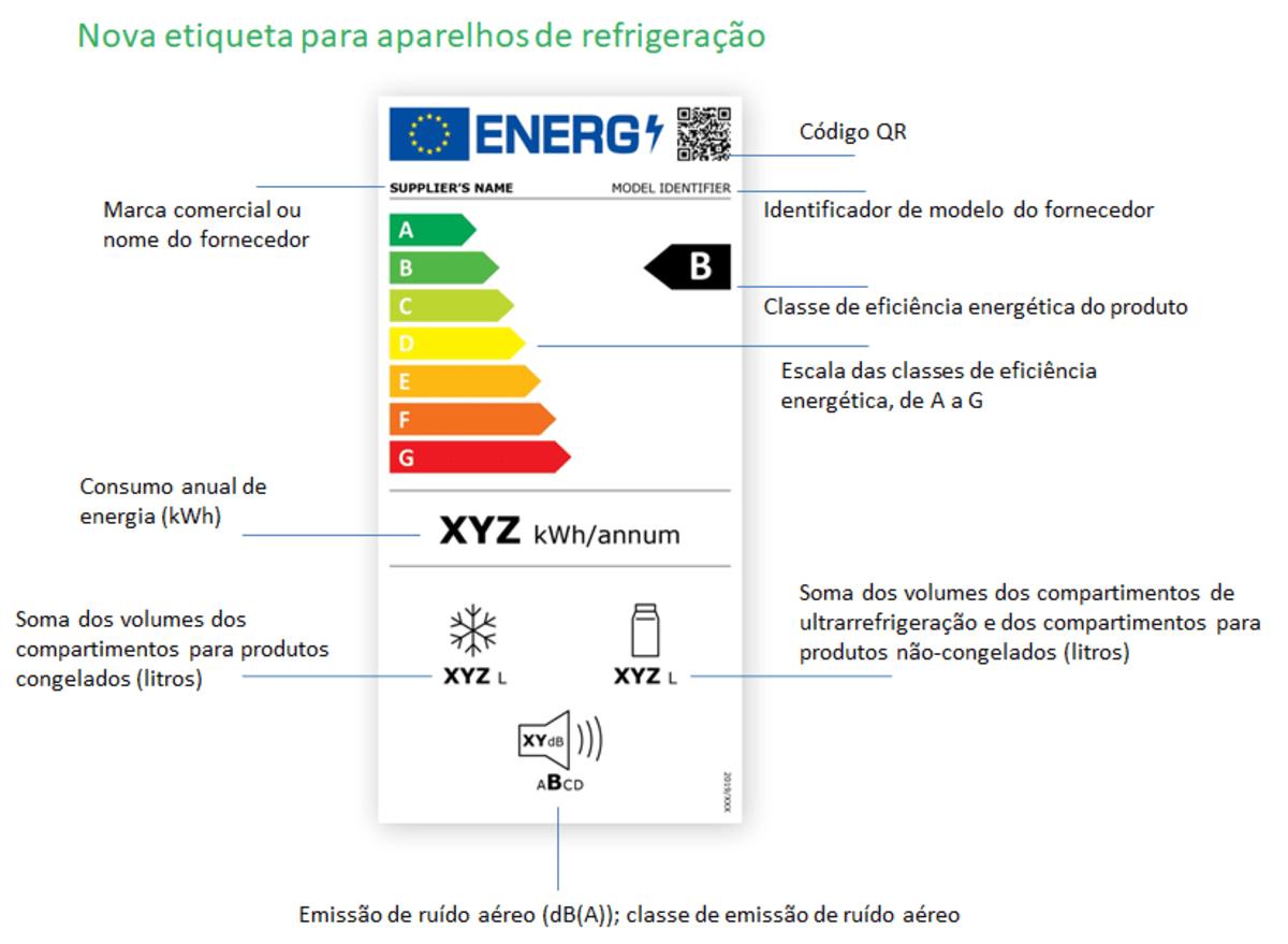 Novas etiquetas energéticas de eletrodomésticos Blog GVE Gestor Virtual de Energia